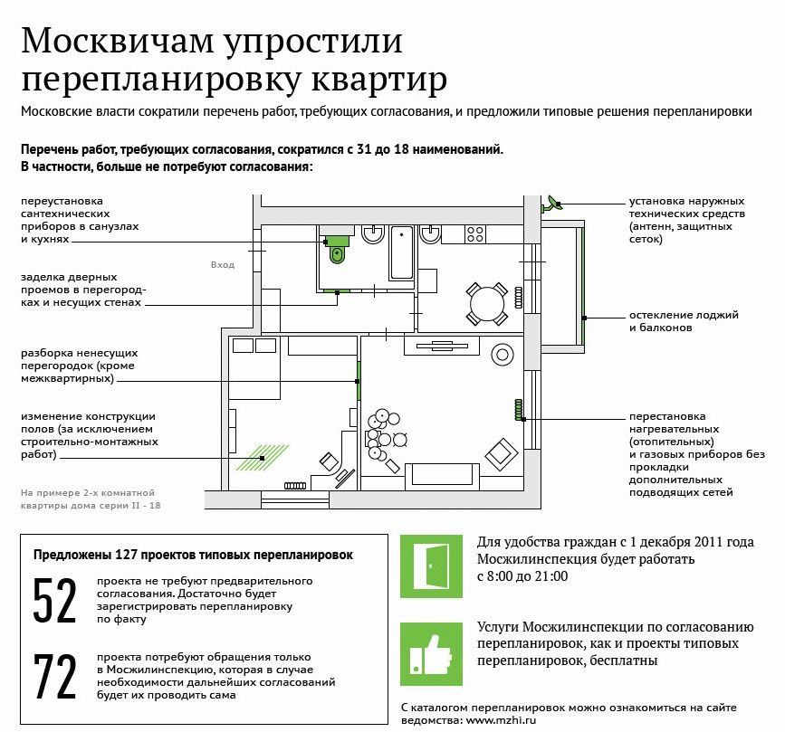 Как происходит согласование перепланировки нежилого помещения в жилом доме в 2019 году