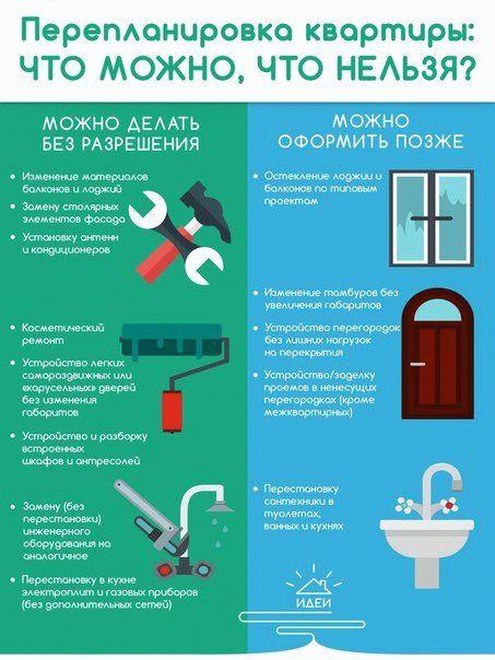 Этапы и порядок согласования перепланировки квартиры в 2019 году